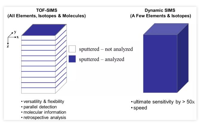 TOF-SIMS测试常见的问题及解答(一)