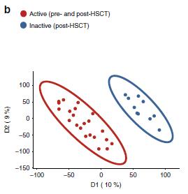 数据分析   代谢组检测分析之PLS-DA