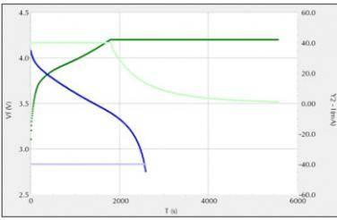 电化学技术表征能量存储器件的性能(二)