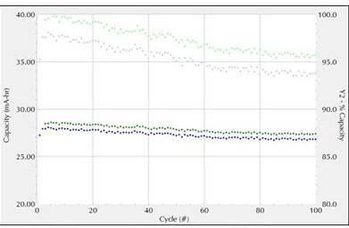 电化学技术表征能量存储器件的性能(三)