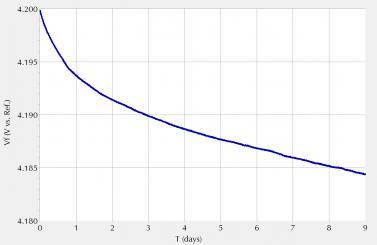 电化学技术表征能量存储器件的性能(四)