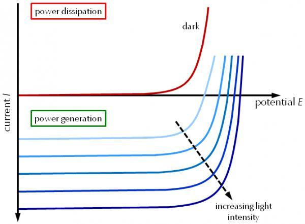 电化学技术表征能量存储器件的性能(五)