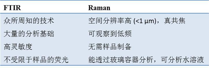 扒一扒拉曼那点事儿——拉曼的联用技术