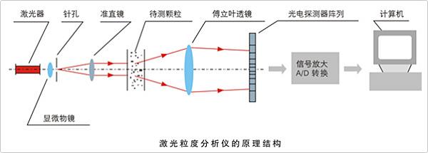 激光粒度分析仪的基本原理