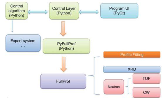 Auto-Rietveld精修软件推荐